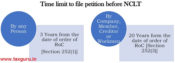 Time limit to file petition before NCLT