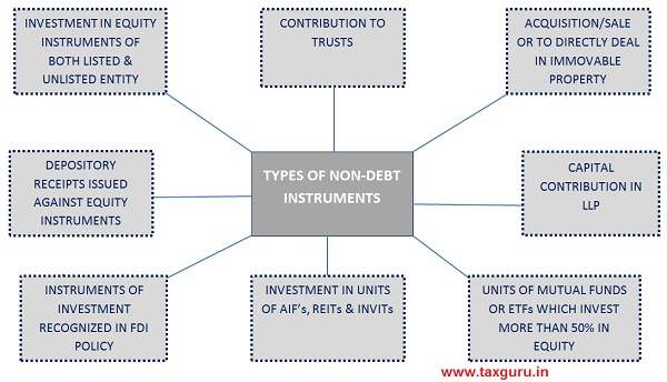 Types of Non-DEBT instruments