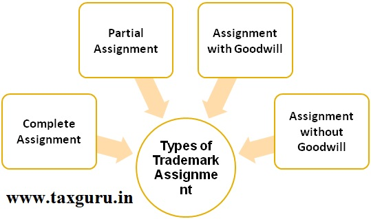 Types of Trademark Assignment