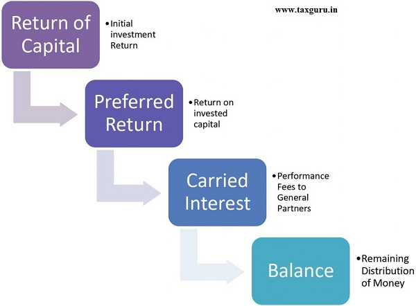 Waterfall Structure of a fund