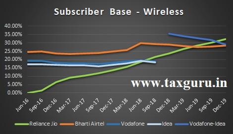 Wireless Telecommunication Services