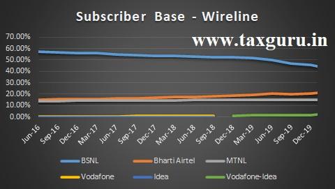 Wireline Telecommunication Services