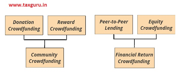 community crowdfunding and Financial return crowdfunding