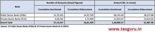 disbursing of loans to MSMEs