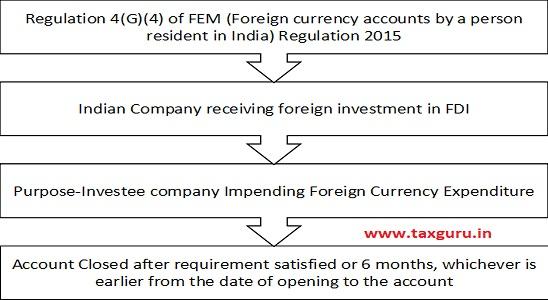 foreign Investment under FDI