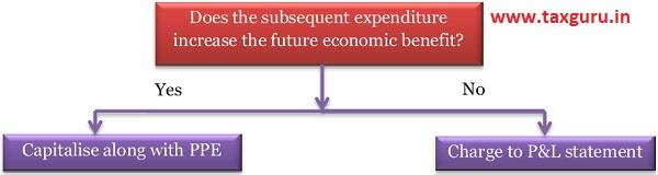 future economic benefit