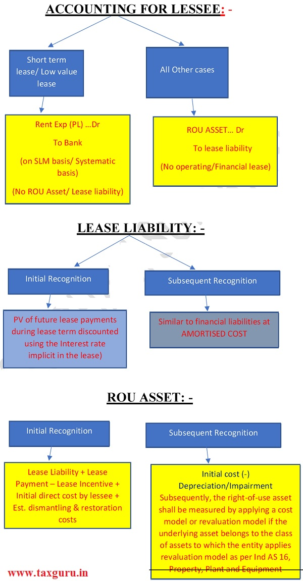 ACCOUNTING FOR LESSEE , LEASE LIABILITY & ROU ASSET