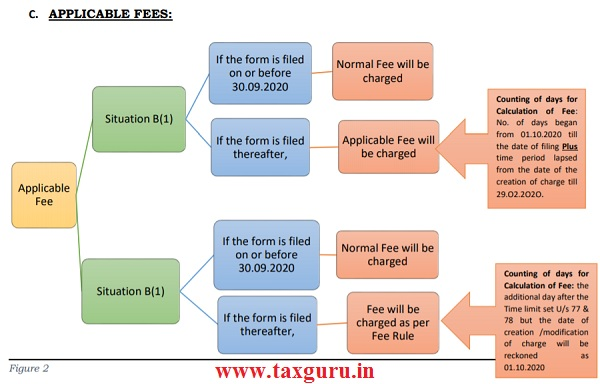 APPLICABLE FEES