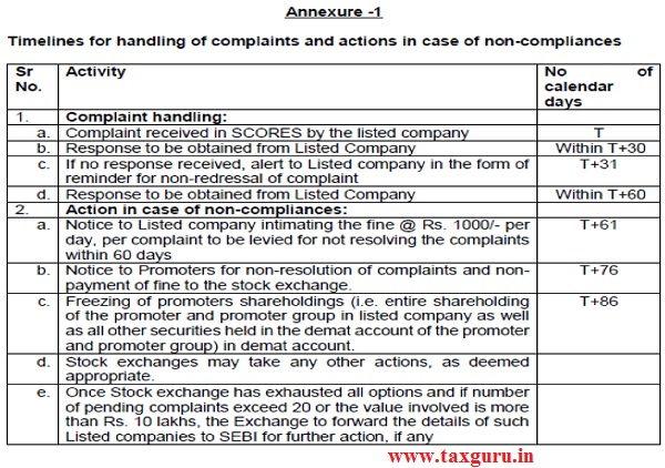 Annexure - Timelines for handing of complaints and actions in case of non-compliances