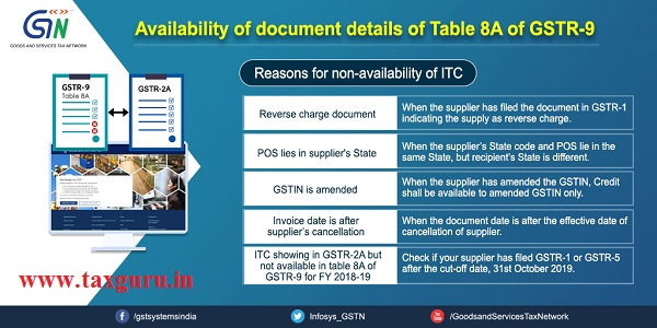 Availability of document details of table 8A of GSTR-9