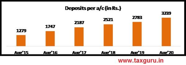 Average Deposit per PMJDY account