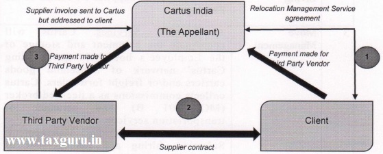 Cartus India