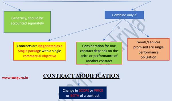 Combination Of Contract