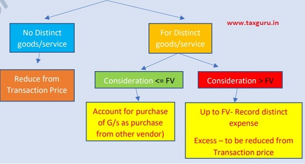 Considertaion Payable To Customer