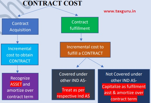 Contract Cost