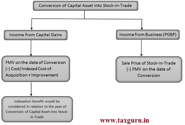 Conversion of Capital Asset into Stock-in-Trade