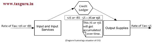 Credit Ledger