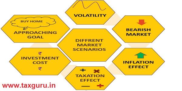 Different Market Scenarios