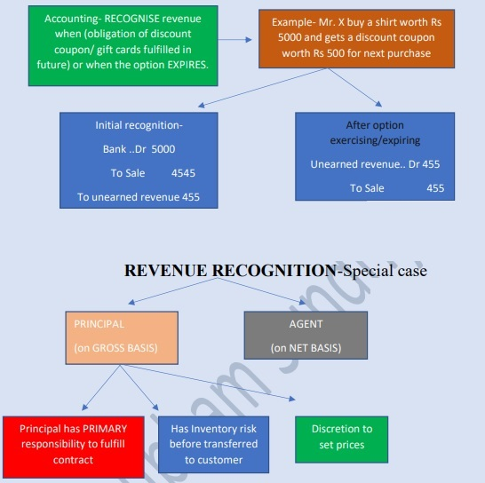Discount Coupon-Gift And Revenue Recognition