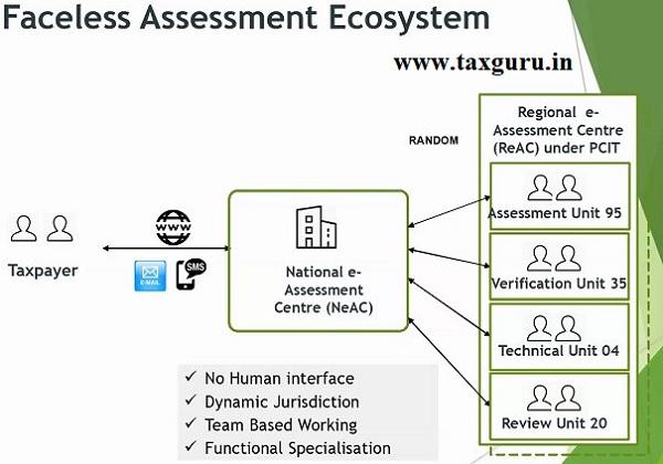 Faceless Assement Ecosystem