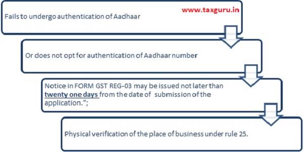 Fails to undergo authentication