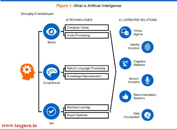 Figure 1 - What is artificial intelligence