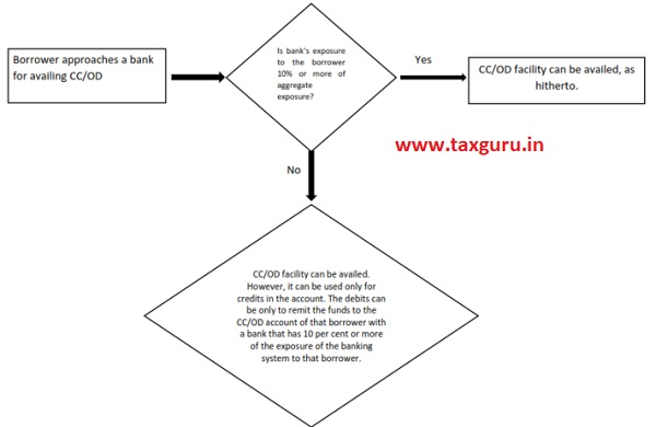 Flow Chart for availing CC -OD Facility
