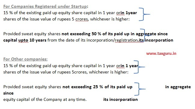 For Companies Registered under Startup