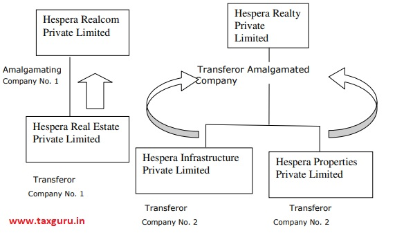 I - Merger of wholly owned subsidiaries into their respective