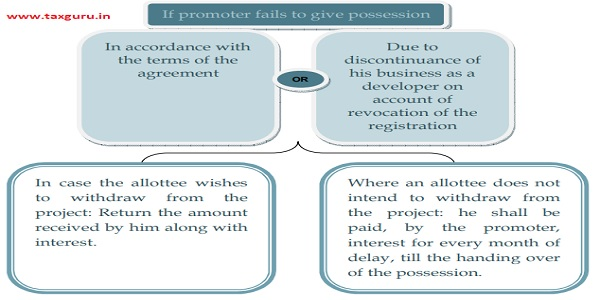 If promoter fails to give possession