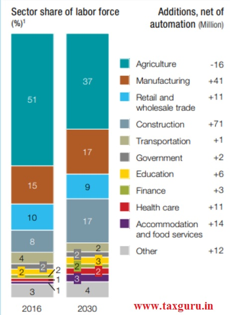 Impact of A.Is in Financial Sectors