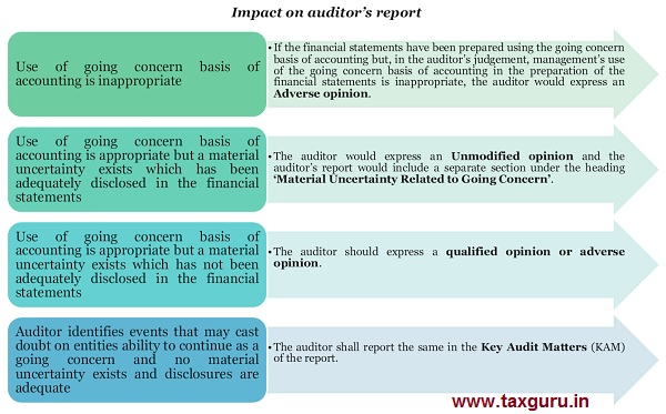 Impact on auditor's report