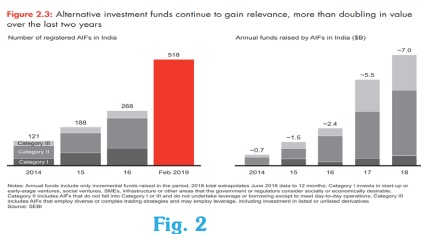 India Private Equity Report 2019