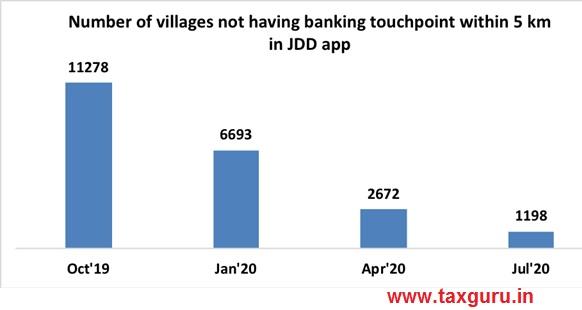 Jan Dhan Darshak App