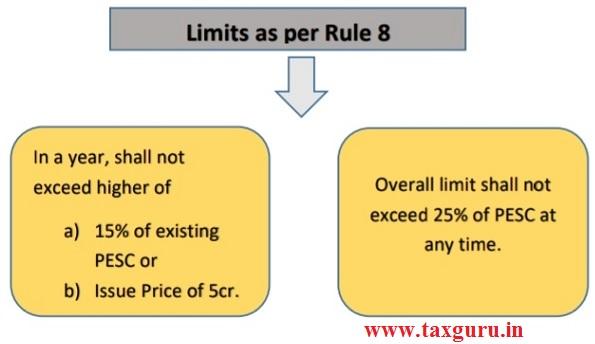 Limits as Per Rule 8