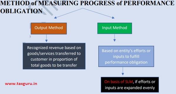 Method OF Measuring Progress OF Performance Obligation