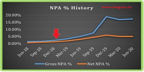 NPA History