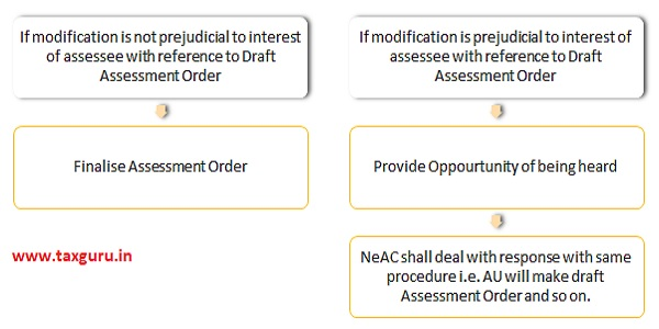NeAC shall after receiving revised Draft Assessment Order