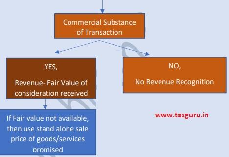 Non- Cash Consideration