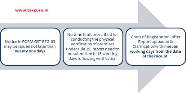 Notice in Form GST Reg-03