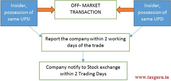Off market transaction