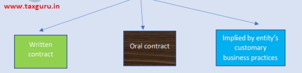Oral Contract