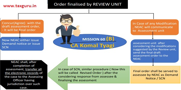Order Finalised by review unit