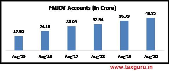 PMJDY Accounts