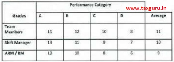 Performance Category