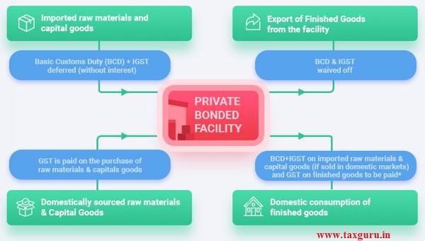 Private Bonded Facility