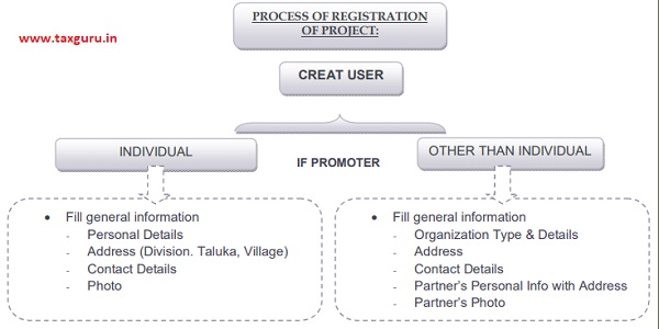 Process of Registration of Project