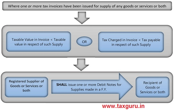 Purpose of GST Debit Notes