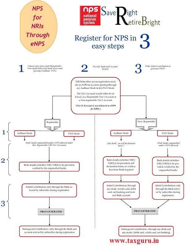 Register for NPS in 3 easy steps