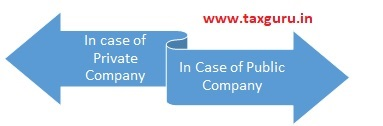 Remuneration Payable by Company to its Director
